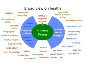Broad view on health and immune fitness
