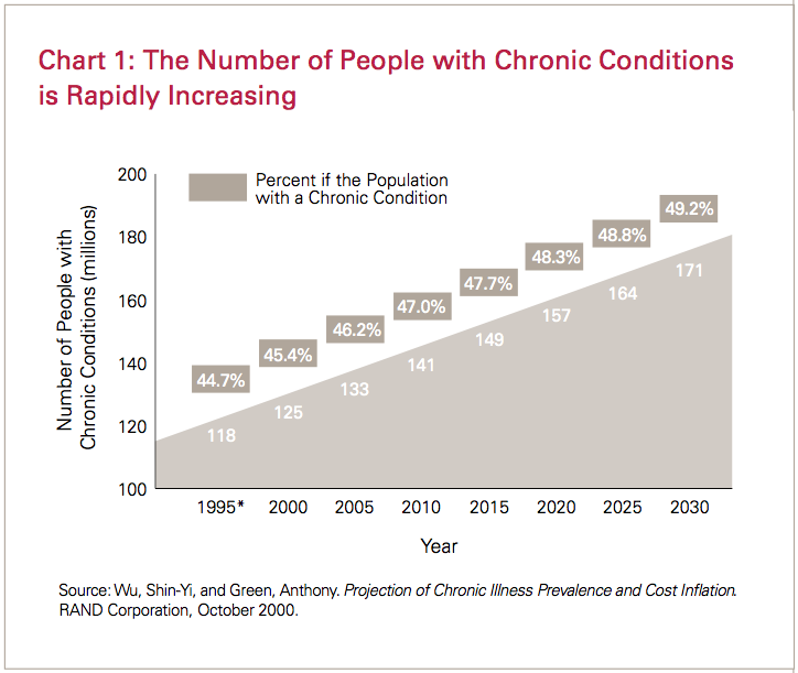 Growth of Chronic Diseases