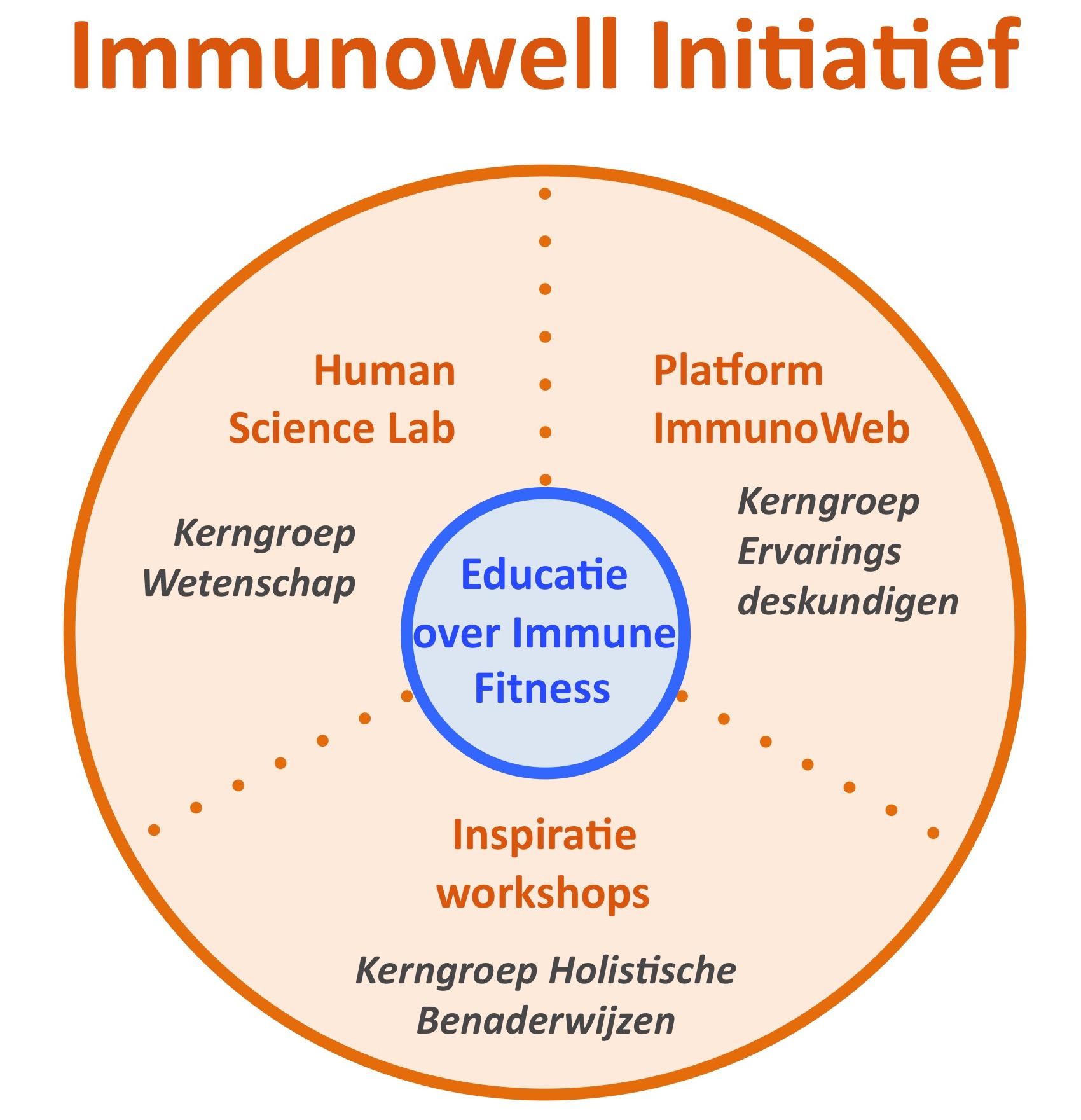 immunowell-initiatief-human-science-lab-titel